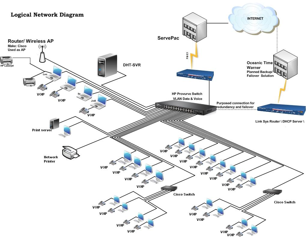 Design Network Diagram In Visio By Omairali Wireless Office