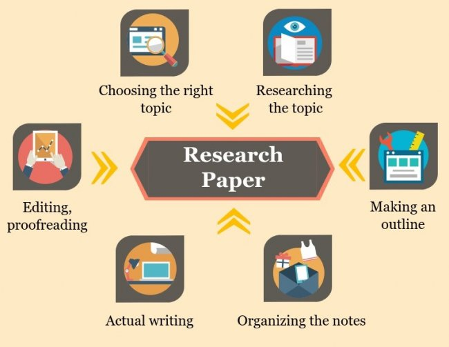 how to edit a research paper