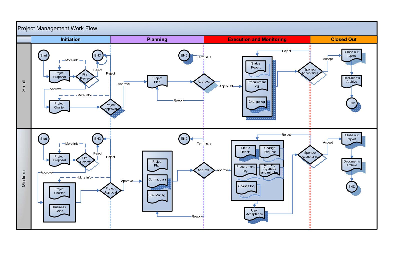 4d771f64c600548c400670eddd525bfa48e375c6?1511888427 process flow diagram examples visio best wiring library