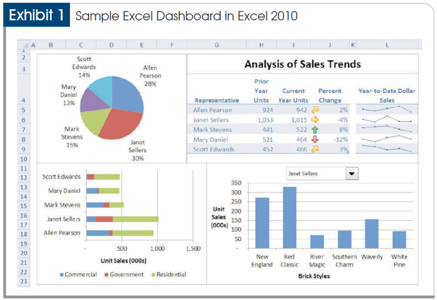 do perfect excel dashboards reports calculations functions all excel