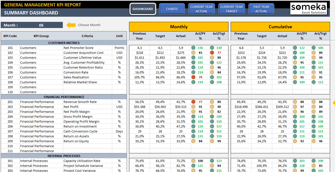 I Will Send You KPI Dashboard Templates For Excel