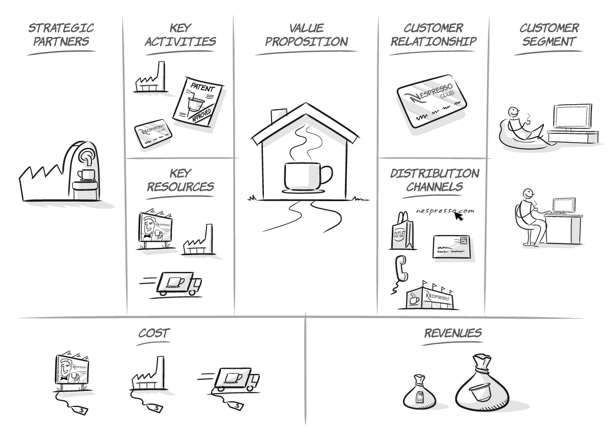 Build your business model canvas by mbastrategy fbccfo Image collections