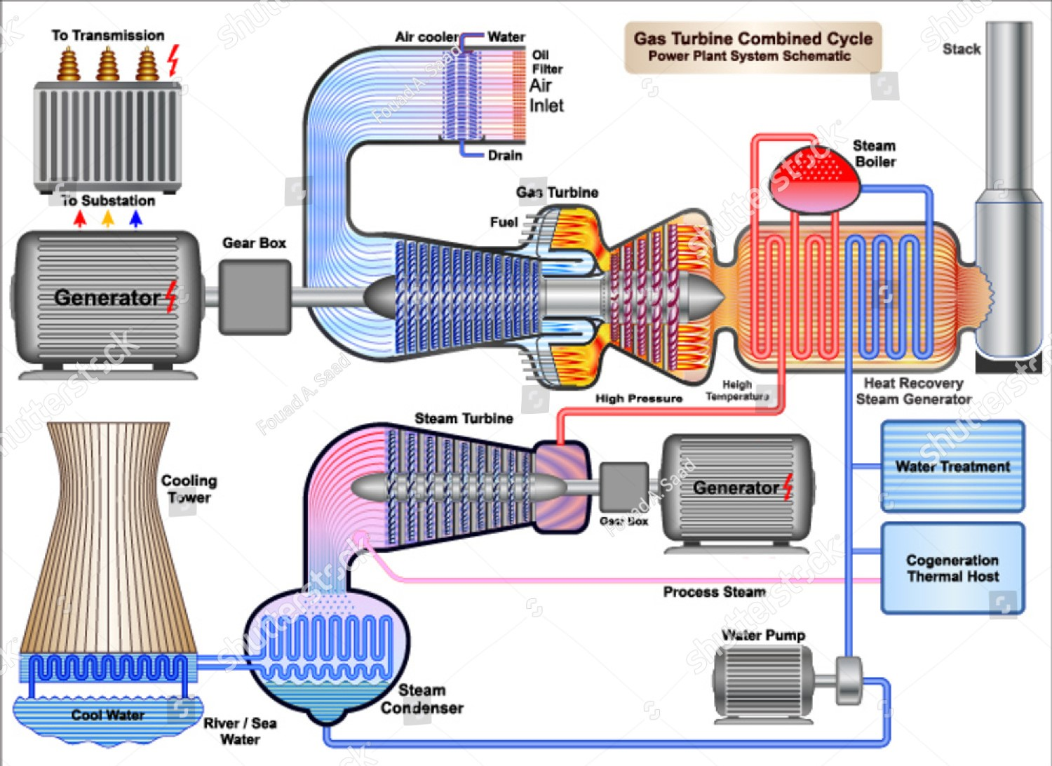 Power Plant System Schematic Wiring Library