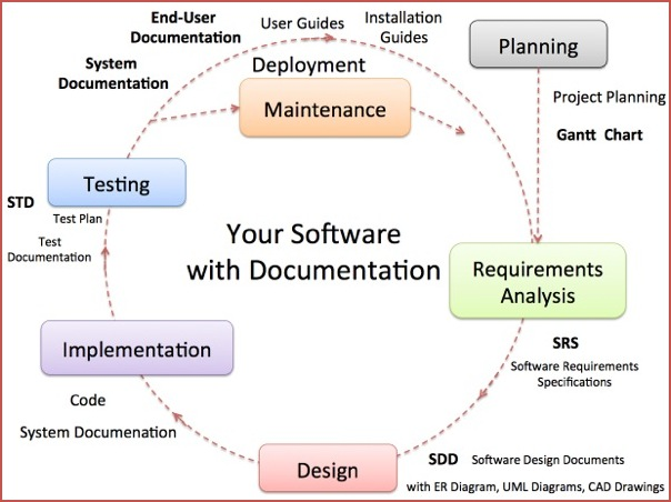 Create Documentation Related To Software Engineering By Abdullahabid - Software documentation