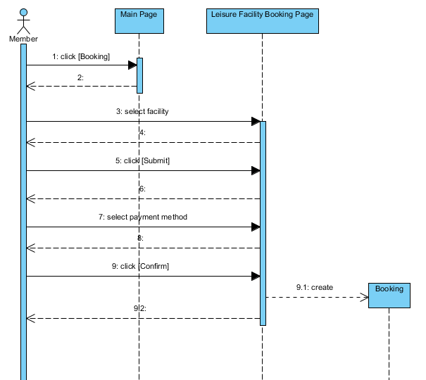 Create a sequence diagram for you by ashleymartin ccuart Image collections