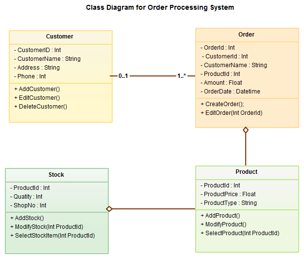 Draw uml diagrams for you by dipal47 ccuart Image collections