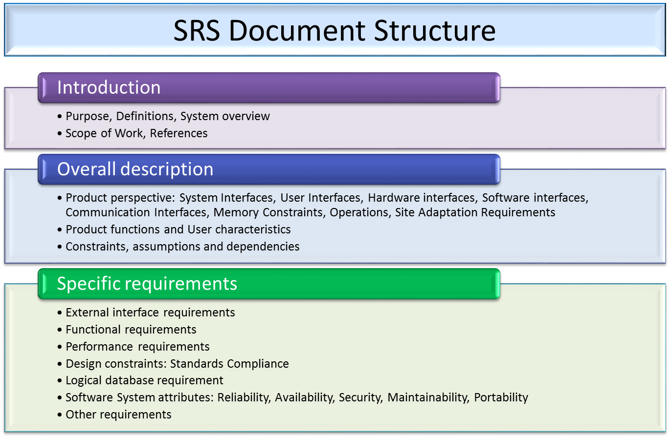Sample srs document template for a project (software requirement.
