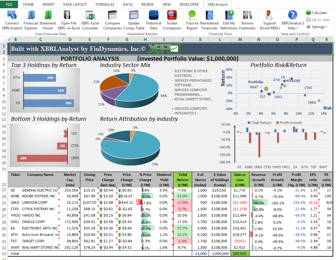Create Financial Reports In Excel Spreadsheets By Bhumicdave
