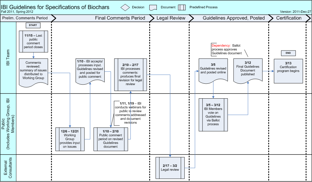 create the best business process flowchart by naviaa rh fiverr com process flow diagram standards process flow diagram rules
